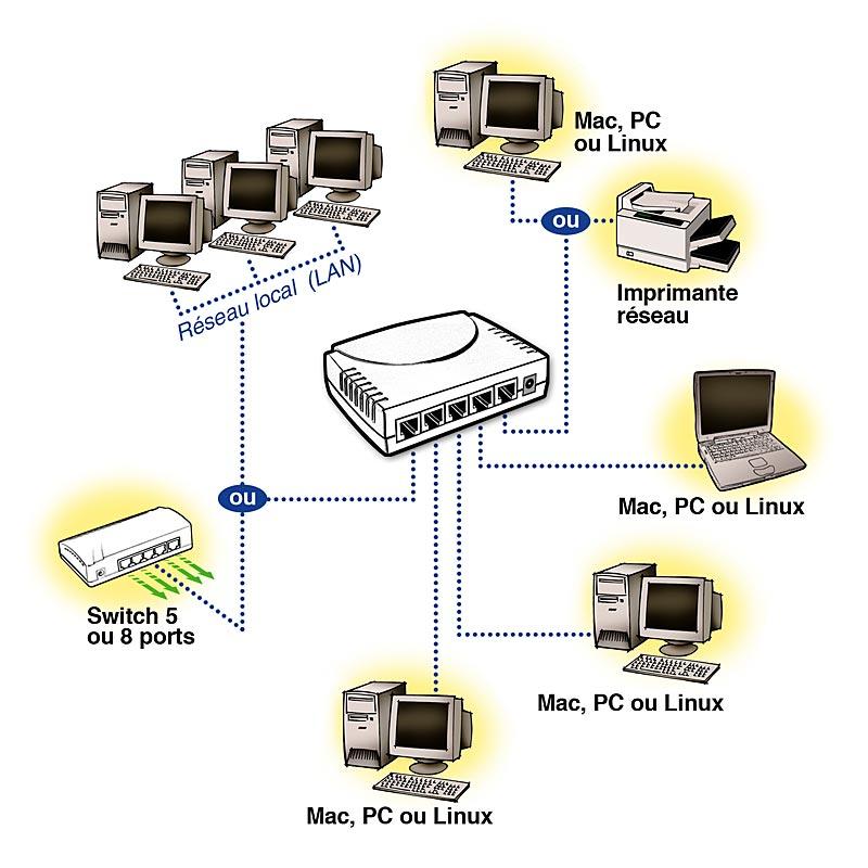 choix switch reseau